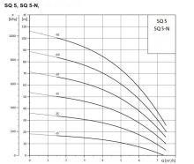 Čerpadlo GRUNDFOS - SQE 3-105 KOMPLET- 80 m káb., priet.Qmax = 73 l/min, dop.výš.